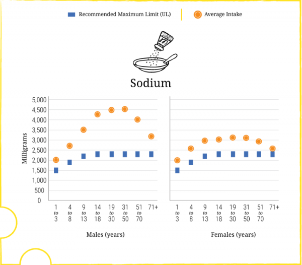 A graph illustrating that the salt intake of the average American is much higher than the suggested amount for consumption.