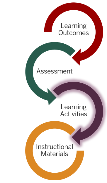 Learning activities follow from learning outcomes and assessment