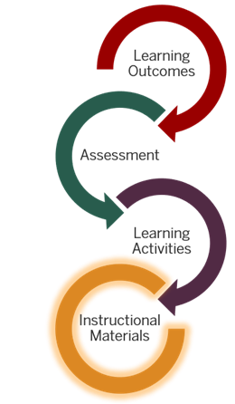 Identifying And Evaluating Instructional Materials Online Course Development Basics
