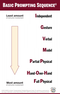 Basical Prompting sequence from least to most invasive. Independent, Gesture, Verbal, Model, Partial Physical, Hand-Over-Hand, Full Physical